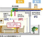 24時間・365日、健康的でクリーンな空気環境を作るセントラル換気システムを採用。窓などの結露を防ぎ、その上熱交換器により暖房ロスも最小限に抑えるので経済的です。