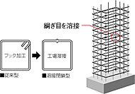 柱フープ(帯筋)には溶接閉鎖筋を採用。フープのつなぎ目をあらかじめ溶接することで、主筋を束ねる力とコンクリートを結束する能力が向上。一般的な工法では得られない、地震に強い構造体を実現しました。