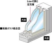 住戸のすべての内窓ガラスに、Low-Eガラスを採用。2枚のガラスの間に設けられた断熱性の高い空気層とLow-E膜が、快適な室内環境を保ちます。※室内環境の状況によっては、結露の発生する場合があります。