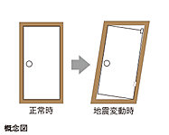 玄関ドアは地震の影響でドア枠が歪んでも開閉できる設計。万一、大きな地震が起きたときに避難通路を確保しやすくなっています。