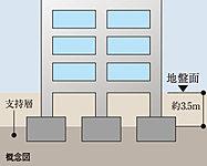 杭が不要な直接基礎(独立基礎)工法は、安定した地盤で建物全体を支える工法です。