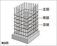 柱の主筋を束ねる帯筋は溶接閉鎖型を採用。両端を溶接・閉鎖することで主筋をしっかり固定し、耐震性と耐久性を高めています。