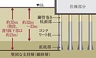 拡底部の直径約1.6m~2.9mの場所打ちコンクリート杭計88本を、地表から深さ約32~33mの堅固な層に打ち込みました。※(1)※(2)