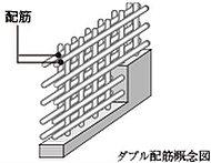 主要な床・壁には鉄筋を格子状に組み上げるダブル配筋を採用。シングル配筋よりも高い強度を発揮します。(一部除く)