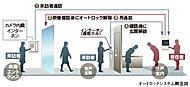 2重のロックで不審者の侵入を抑止するオートロックシステム。