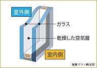 2枚のガラスの間に空気層をはさむことによって、断熱性を向上。暖房効果をあげることはもちろん、結露の発生も抑えます。※共用部は除く