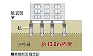 拡底部が直径約1.4m~2.1mの場所打ちコンクリート杭を、地表面から深さ約45m程度、堅固な支持層まで、計29本打ち込みました。※1