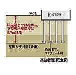 場所打ちコンクリート杭計31本を、地表から深さ約7m以深の堅固な層に打ち込みました。※付属棟等を除く。