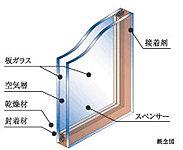 ガラス面を通り抜けようとする熱を伝わりにくくします。夏や冬の冷暖房効率を高め、CO2の削減にも貢献します。