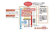 これまで利用されていなかった排熱をお湯づくりに再利用!高効率で省エネ、環境のことも考えた給湯器です。