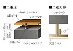 コンクリートスラブと仕上げの間に空間を設けた二重床・二重天井構造。高いメンテナンス性を実現します。※image