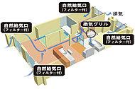 24時間の換気システムを整えました。換気口から常に外気を取り入れるため、快適な室内環境を維持できます。