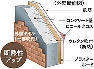 外壁は、コンクリートに鉄筋を配し、硬質ウレタンフォームを吹き付けて、さらにその上にプラスターボードを張っています。より断熱性を高める構造になっていますから、室内の快適性も一段とアップします。