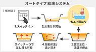 スイッチひとつで自動的にお湯はり、追い焚きから保温まで出来る、オートバスシステムを採用。