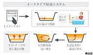 お湯張り、追い炊きから保温までスイッチひとつの簡単操作。オートバスシステムを採用。家族で入浴時間が異なっても快適な入浴が楽しめます。