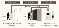 エントランス、共用部、住戸内。それぞれの空間でしっかり守るシステムを構築しています。