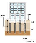 地下約36mにある支持層に、杭軸径約1.8mの杭を8本打ち込む(38.0mまで到達)ことにより、建物をしっかり支えています。