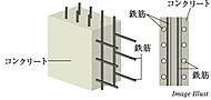 耐力に余裕を持たせ、より粘り強くなるように、鉄筋を一列に配置するシングル配筋にかわり、粘り強さを発揮するダブル配筋を採用しています。※一部除く