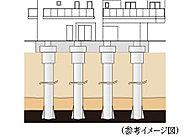 """固い地盤に""""15本の杭""""を打ち込むため、揺れに強く安定した地下構造が実現されます。※本構造図は、イメージであり実物とは異なります。"""