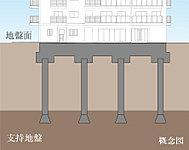 現地は、地表より杭底で約21m以深に固い地盤があります(N値60以上)。この固い地盤に杭本体26本、立駐棟6本を打ち込みます。