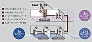 エントランスのカメラ付オートロック、セキュリティ機能付エレベーター、防犯対策を施した玄関扉によるトリプルセキュリティを導入。