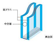 2枚のガラスの間に空気層を設けた複層ガラスを採用。高い断熱性を発揮し省エネにも貢献します。