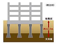 建物安全性、安定性を高めるためにアースドリル拡頭拡底工法を使用。先端の杭径が大きく、安定した支持力を得られます。