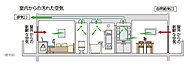 ※各居室の給気口を開ける必要があります。※レンジフード、トイレは強制排気です。※ダクト位置等に変更がある場合があります。