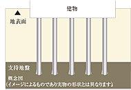 当建物の基礎構造は杭基礎構造を採用。 場所打コンクリート杭を19本打設し、耐力・耐震性の高い堅牢な基礎を構築しています。