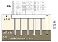 当建物の基礎構造は杭基礎構造を採用。地表面より約24mのコンクリート杭を19本打設し、耐力・耐震性の高い堅牢な基礎を構築しています。