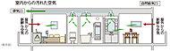 自然吸気を利用して住戸内の空気を常に循環させます。※各居室の給気口を開ける必要があります。※レンジフード、トイレは強制排気です。※ダクト位置等に変更がある場合があります。