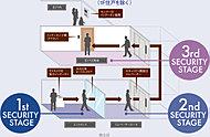 エントランスのカメラ付オートロック、セキュリティ機能付エレベーター、防犯対策を施した玄関扉によるトリプルセキュリティを導入し、不審者の侵入を抑制します。