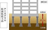 強固な支持層まで杭基礎を採用。建物安全性、安定性を高めるためにアースドリル拡頭拡底工法を使用。先端の杭径が大きく、安定した支持力を得られます。