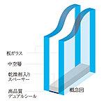 遮音性能JIS規格T-2等級の防音性能を備えた高性能サッシュを採用しました。また、2枚のガラスの間に空気層を設けた複層ガラスを採用し、サッシュと併せて高い遮音性に加え断熱性にも優れています。
