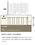 当建物の基礎構造は杭基礎構造を採用。約4~5mのコンクリート杭を49本打設し、耐力・耐震性の高い堅牢な基礎を構築しています。
