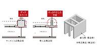 柱型が無く室内空間を広く使える壁式工法を採用。デッドスペースも無くなる為、家具レイアウトの自由度も高くなります。