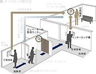 オートロックは住戸内のインターホンで来訪者を確認。来訪者をエントランスと玄関の2ヶ所でチェックできるので安心です。