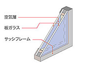 住戸の窓には、2枚の板ガラスの間に空気層を設けた複層ガラスを採用。断熱効果が期待できるため、冷暖房費を節約でき、省エネにも貢献します。