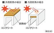 建物屋上には、外気温の影響を受けにくい外断熱工法(一部除く)採用しているので、快適な環境を支えます。