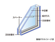 サッシにはめ込まれた2枚のガラスの間に乾燥した空気を密閉することで、熱を通しにくくした複層ガラスを採用しています。