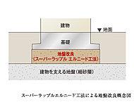 建物構造の重要な部分のひとつである基礎部分には、地盤の調査結果に基づきスーパーラップルエルニード工法による地盤改良を施しています。