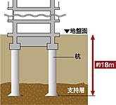 基礎杭は、十分な支持力を発揮させるために底部を広げた拡底杭を採用。地盤調査によって確認した支持地盤にまでしっかりと貫入しています。※基礎杭イメージイラスト