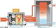空気の熱を熱交換器で冷媒に集め、その冷媒を圧縮してさらに高温にし、高温になった冷媒の熱を利用してお湯を沸かすのがエコキュートです。