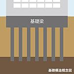 基礎杭は場所打ちコンクリート杭を採用。強固な支持地盤まで打ち込み、建物全体をしっかりと支えます。