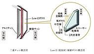 内・外窓の2重サッシ構造を採用し、内窓には、断熱性に優れたLow-Eガラスを採用。※Low-Eガラスは専有部2重サッシ内窓のガラスに採用。