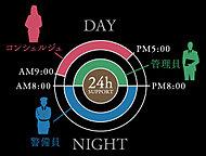 昼間は管理員とコンシェルジュ、夜間は警備員が管理。共用空間の点検、清掃、敷地内の巡回等、きめ細やかな管理体制で、毎日の暮らしを見守ります。