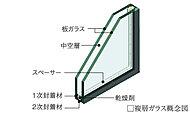 複層ガラスの間にある乾燥空気層が断熱性を高め、結露防止効果や冷暖房効率も高めます。