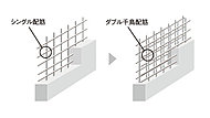 建物の耐力壁にはコンクリート打ちの鉄筋格子状にを二重に組んだダブル配筋としシングル配筋に比べて高い強度と耐久性を発揮できる構造としています。