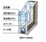 窓ガラスには、2枚のガラスの間に空気層を設けた複層ガラスを採用。単層ガラスに比べて、高い断熱性により冷暖房効果が向上し、省エネに貢献します。