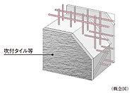 外壁や戸境壁など建物を支える構造壁(耐力壁)の配筋は、コンクリート内に鉄筋を二重に組み上げたダブル配筋としています。